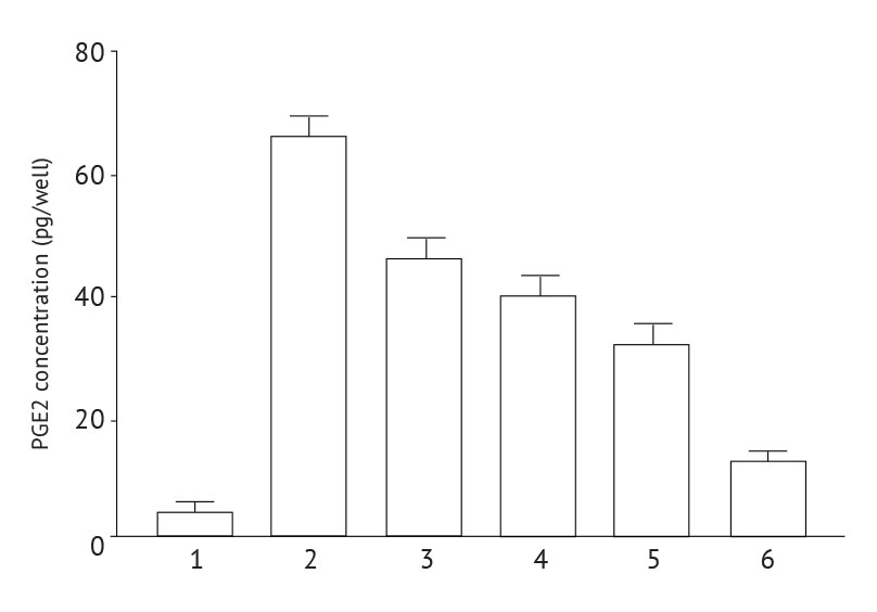 PGE 2 concentrations